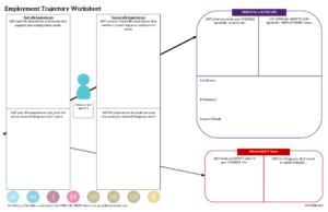 Graphic: screenshot of trajectory inside My LifeCourse portfolio for employment with divided star | lifecoursetools.com