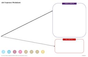 Graphic: screenshot of trajectory inside My LifeCourse Portfolio