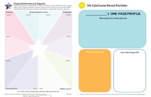 Graphic: Screenshot of My LifeCourse Portfolio for School with a divided Integrated Supports Star Worksheet | lifecoursetools.com
