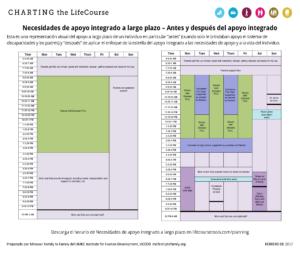 Imagen: LifeCourse herramiento, Necesidades de apoyo integrado a largo plazo – Antes y después del apoyo integrado