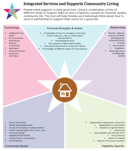 Graphic: Screenshot of the Integrated Supports Star Worksheet focused on Community Living , filled in with examples