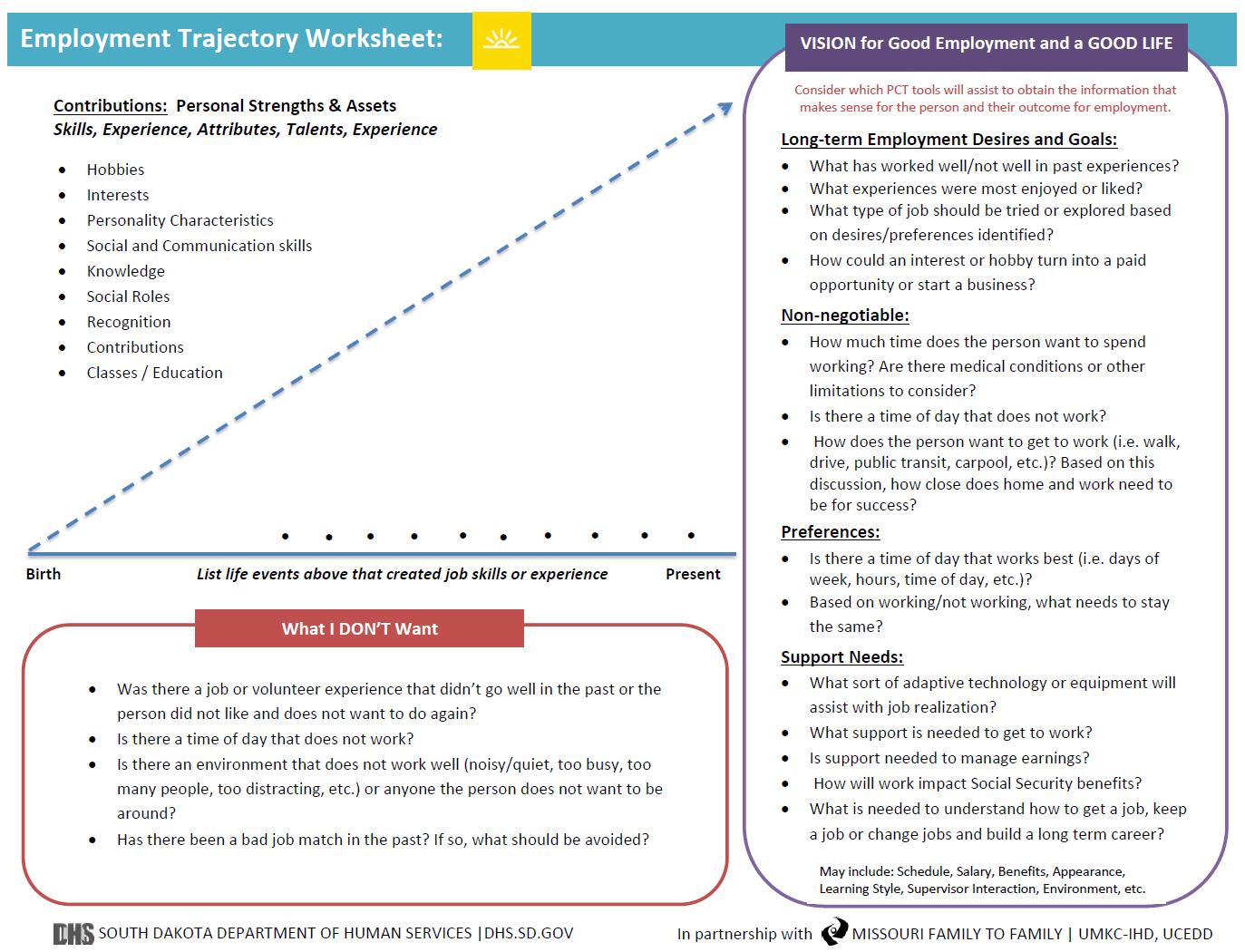 Graphic: Screenshot of South Dakota's LifeCourse Employment Trajectory Worksheet