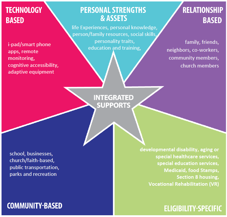 Integrated Supports Star with examples in each shaded region: Personal Assets & Strengths: life experiences, personal knowledge, person/family resources, social skills, personality traits, education and training / Relationships: family, friends, neighbors, co-workers, community members, church members / Technology: Ipad/smart phone apps, remote monitoring, cognitive accessibility, adaptive equipment / Community Based Supports: school, businesses, church/faith-based, public transportation, parks and recreation / Eligibility Specific Supports: developmental disability, aging or special healthcare services, special education services, Medicaid, food Stamps, Section 8 housing, Vocational Rehabilitation (VR)