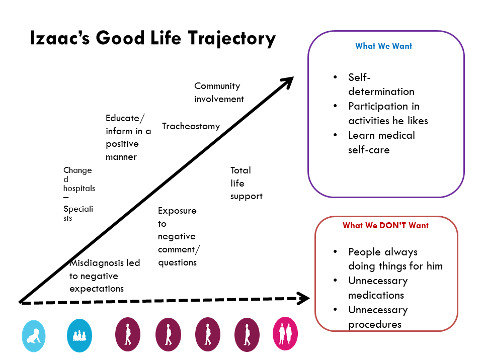 Graphic: Powerpoint slide with Izaac's Good Life Trajectory