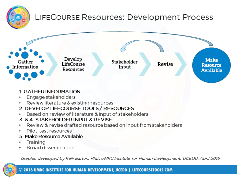 Graphic: Image outlines process of developing LifeCourse products