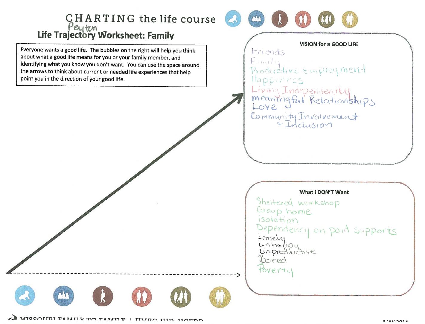 Photo: Peyton's Life Trajectory Worksheet