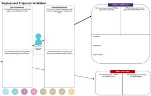 Graphic: screenshot of trajectory inside My LifeCourse Planning Portfolio