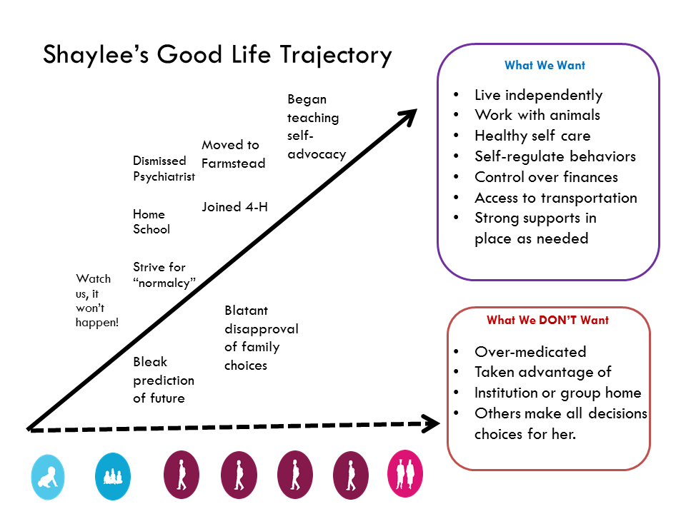 Graphic: Shaylee's Life Trajectory made in powerpoint