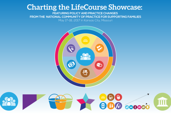Graphic: Charting the LifeCourse Showcase FEATURING POLICY AND PRACTICE CHANGES FROM THE NATIONAL COMMUNITY OF PRACTICE FOR SUPPORTING FAMILIES May 17-18, 2017 in Kansas City, MO - LifeCourse Circle Image - LifeCourse Principles Images